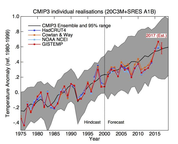 A climate science milestone: a successful 10-year forecast! | Watts