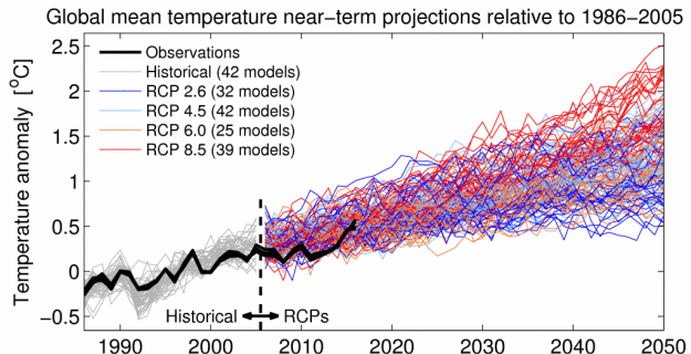 A climate science milestone: a successful 10-year forecast