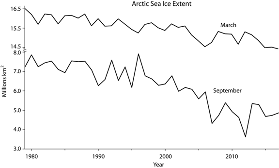 Arctic Ice Natural Variability | Watts Up With That?