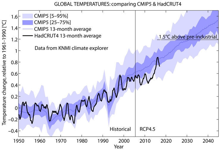 some failed climate predictions watts up with that