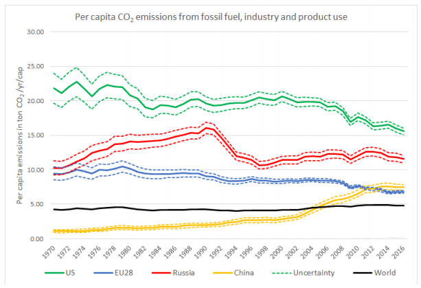 What crisis? Global CO2 emissions stalled for the third year in a