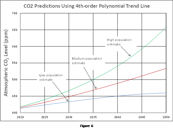 Predicting future CO2 levels   Watts Up With That?