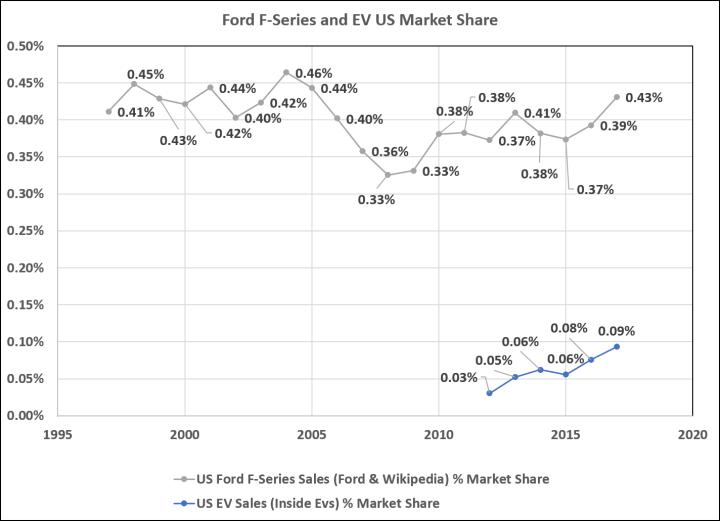 F_EV_Market Share