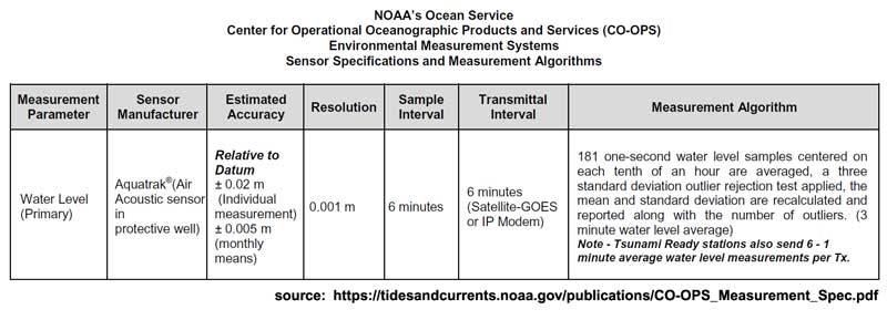 sensor_specs_water_level