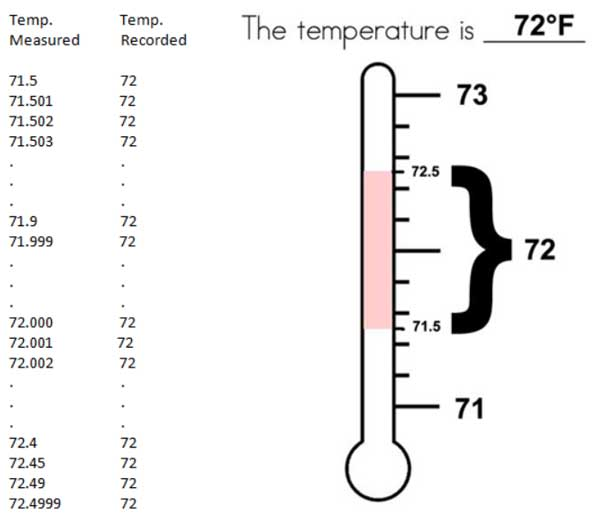 Temperature_72_plus