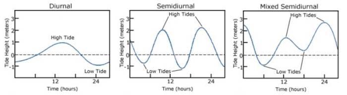 three_tide_patterns