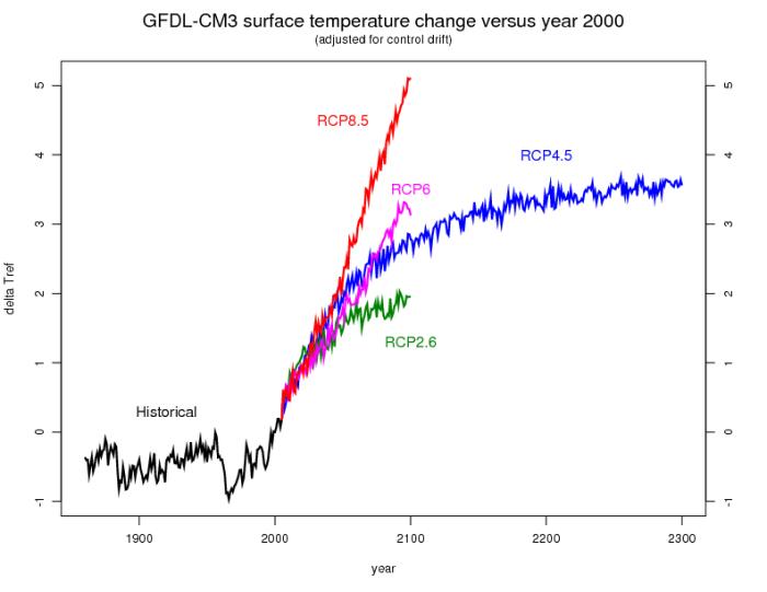 cm3_temperature_historical_rcp