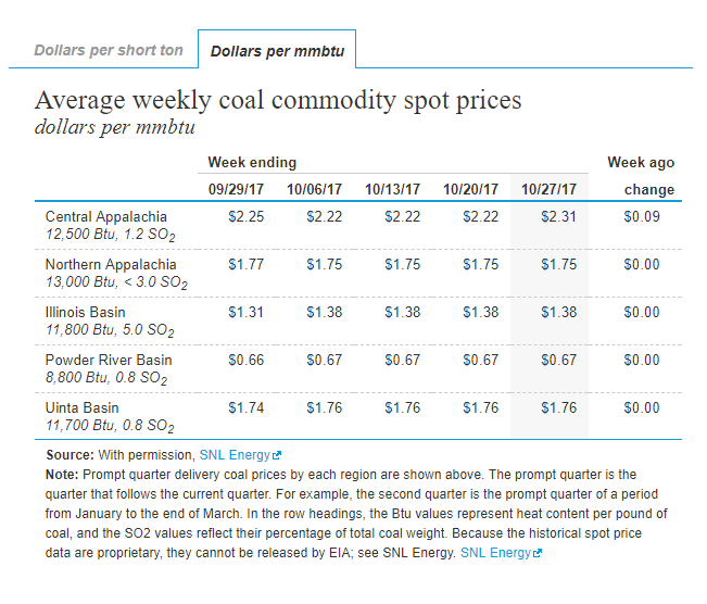 Coal Prices US