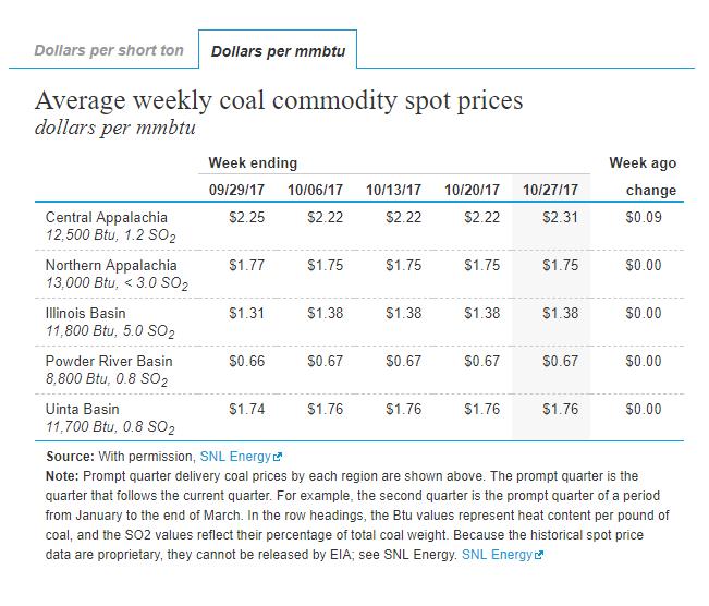 Coal Prices US