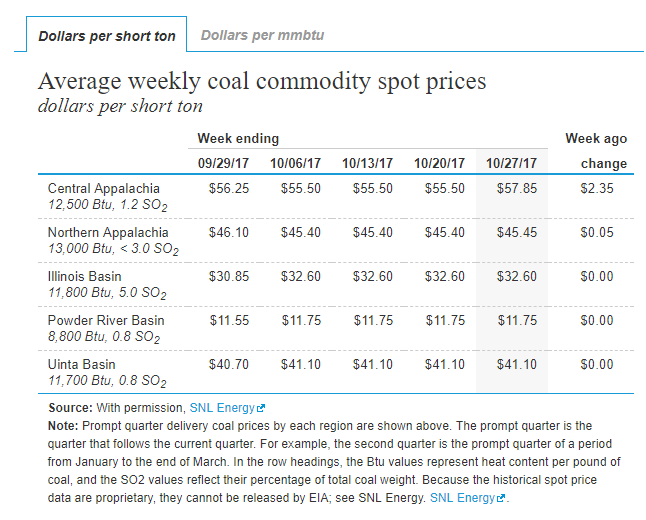 Coal Prices USt