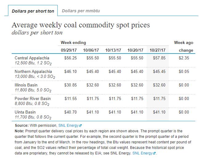 Coal Prices USt