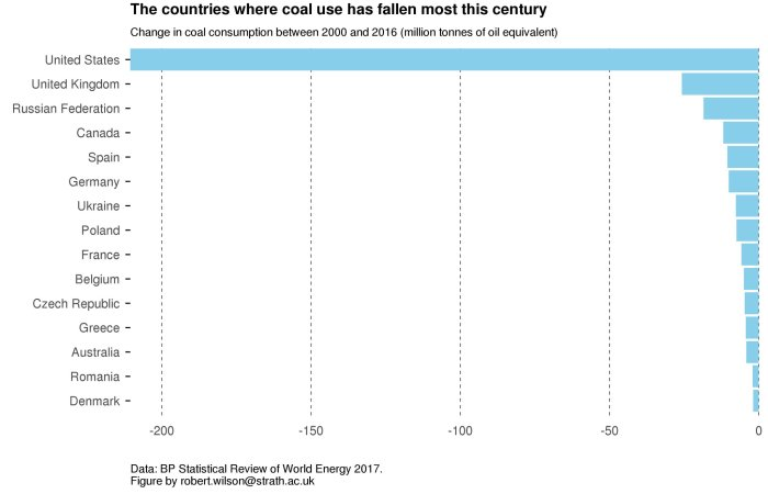 coal-use-by-country