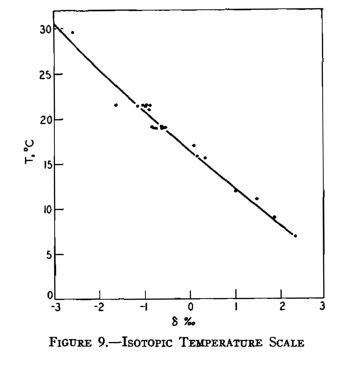 18O versus temperature