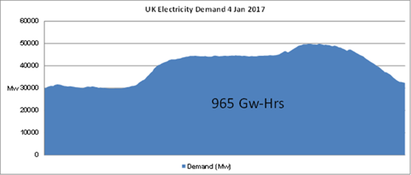 cb232ec7a0c Figure 1 UK power demand on a Wednesday in January (source  http://www.gridwatch.templar.co.uk/download.php)