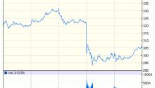 Tesla Share Price (Source Google Finance)