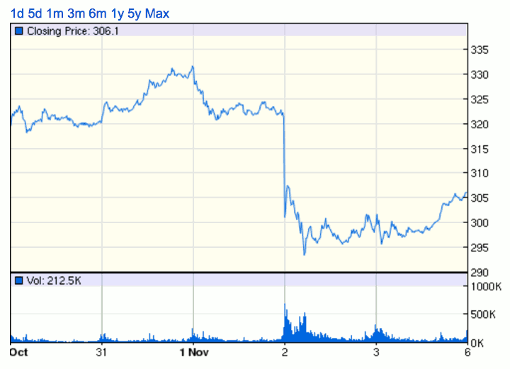 Tesla Share Price (Source Google Finance)