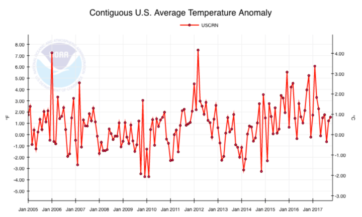 USCRN US Temperature Anomaly