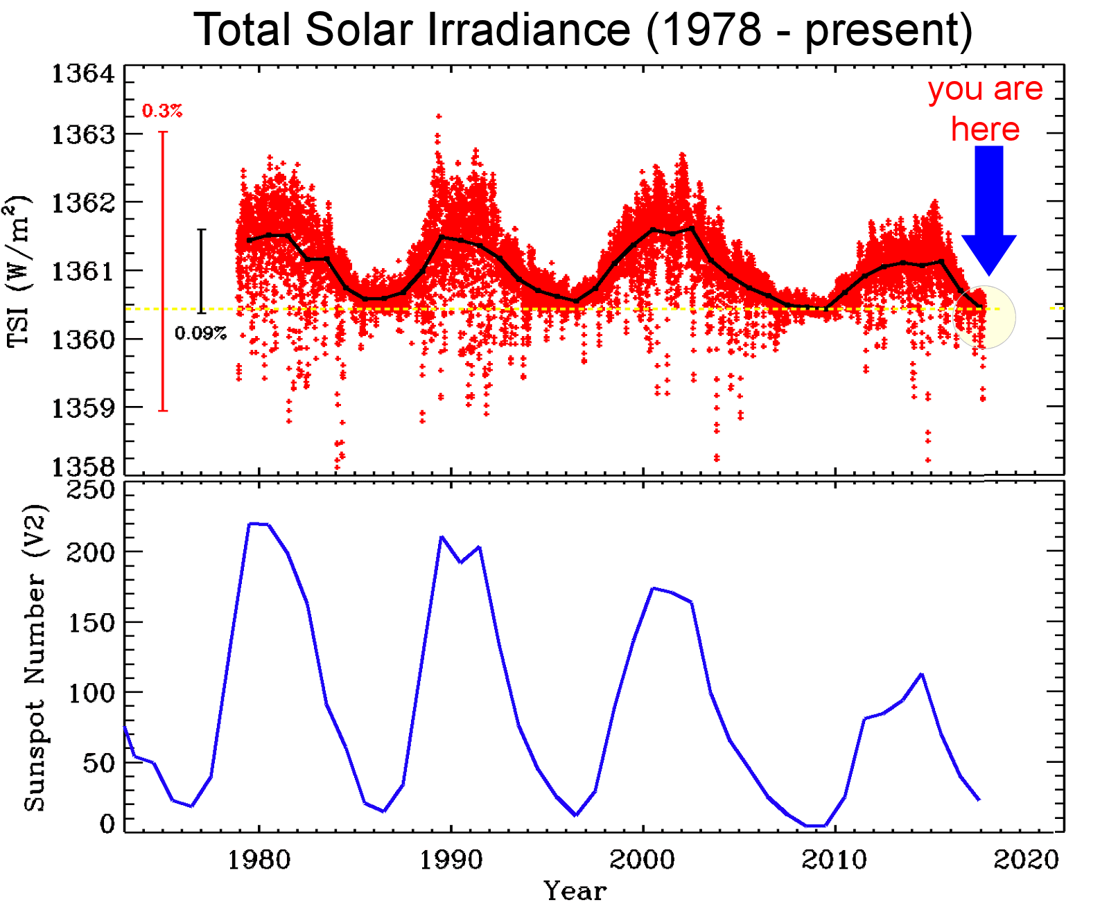 The sun is blank, NASA data shows it to be dimming | Watts Up With That?