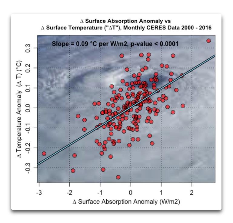 ceres delta surfabs vs delta temperature anomalies.png.jpg