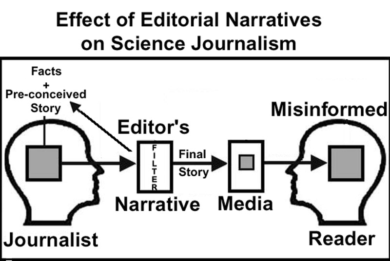 Editorial narratives in science journalism watts up with that effectlg ccuart Image collections