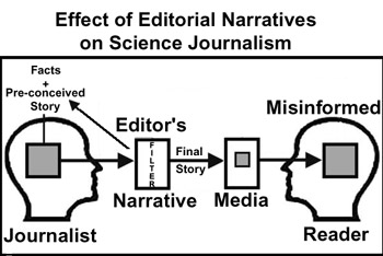 Editorial narratives in science journalism watts up with that science journalism is hard to get right there is the constant struggle to clearly explain ones topic without over simplifying or misrepresenting by ccuart Image collections