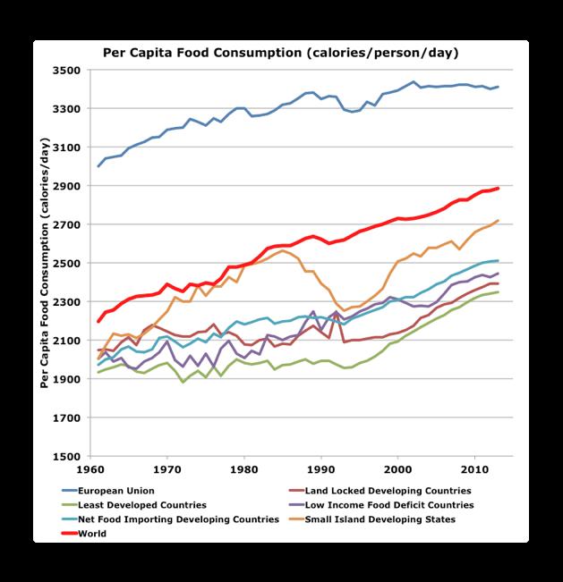 food consumption calories.png