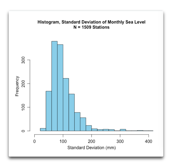 histogram monthly sea level standard deviation.png