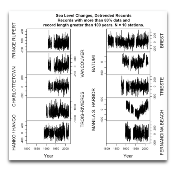 sea level changes 10 stations.png