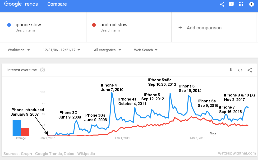 89aa4d4b91efb Apple admits they throttled  iPhones – one graph tells the whole ...