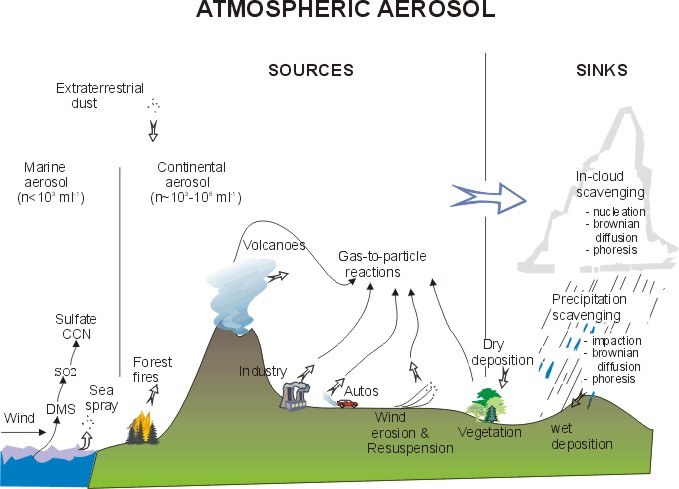 Aerosol on aerosol can diagram