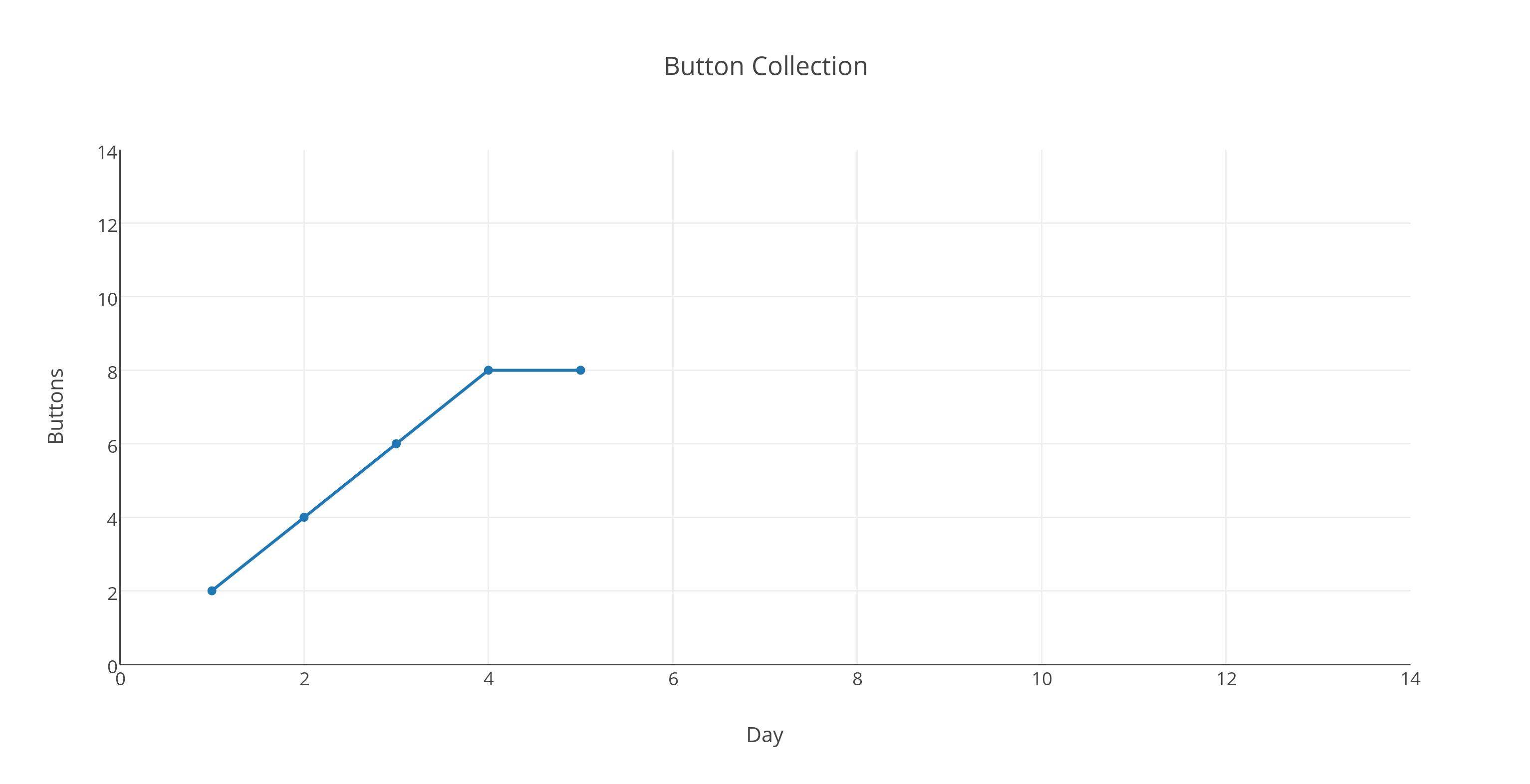 button_collection(1)
