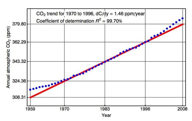 Determination of the CO2 doubling global mean temperature from