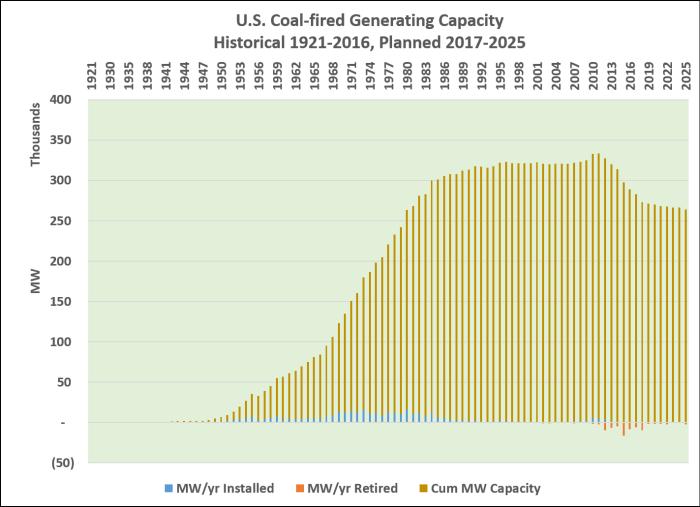 CoalCapacity