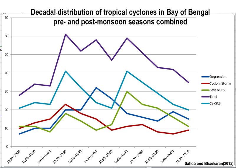 Cyclones_BoB_decadal