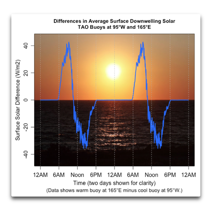 differences in solar at 95W and 165E.png