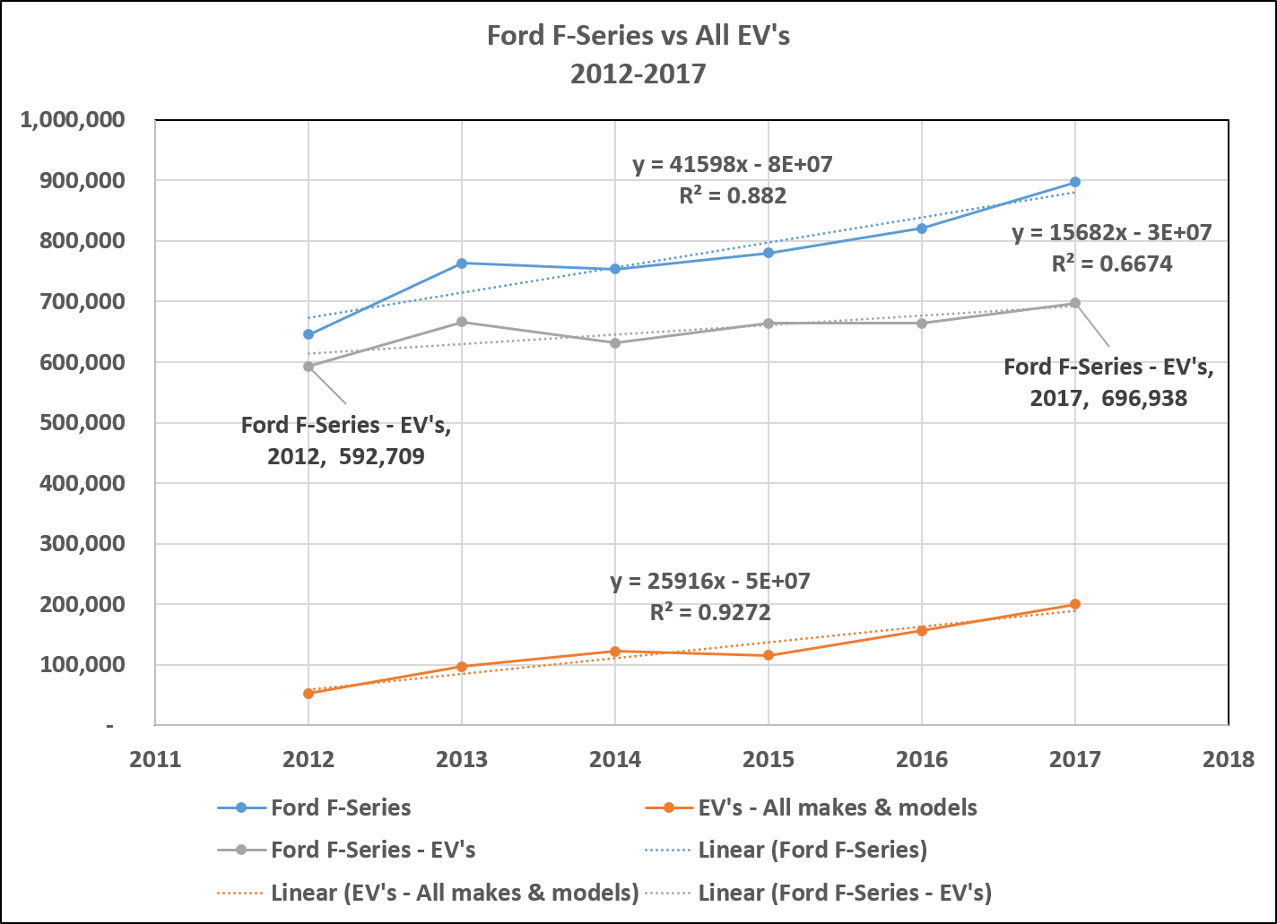 2017: US Electric vehicle sales fall further behind Ford F-Series