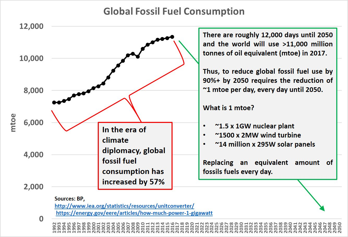 UN Paris Futility: During Era of 'climate diplomacy' — global fossil fuel consumption increased 57%'