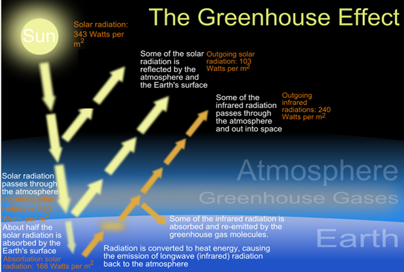 ?Flaws in Applying Greenhouse Warming to Climate Variability?, a post-mortem paper by Dr. Bill Gray | Watts Up With That? on WordPress.com