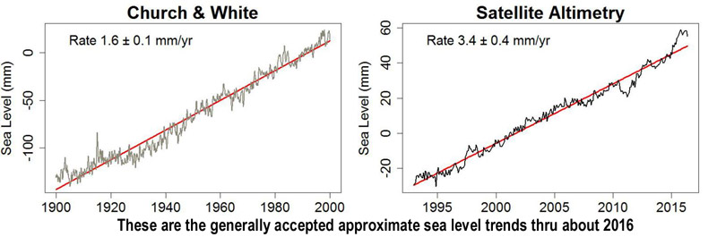SEA LEVEL: Rise and Fall – Part 4 – Getting a Rise Out of Nothing