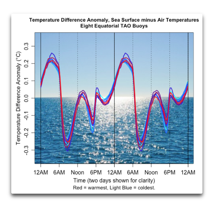 temp diff anomaly sst minus air TAO buoys