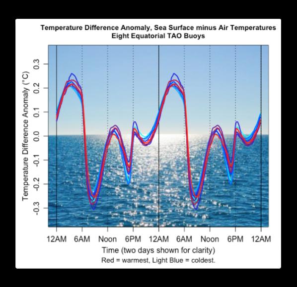 temp diff anomaly sst minus air TAO buoys