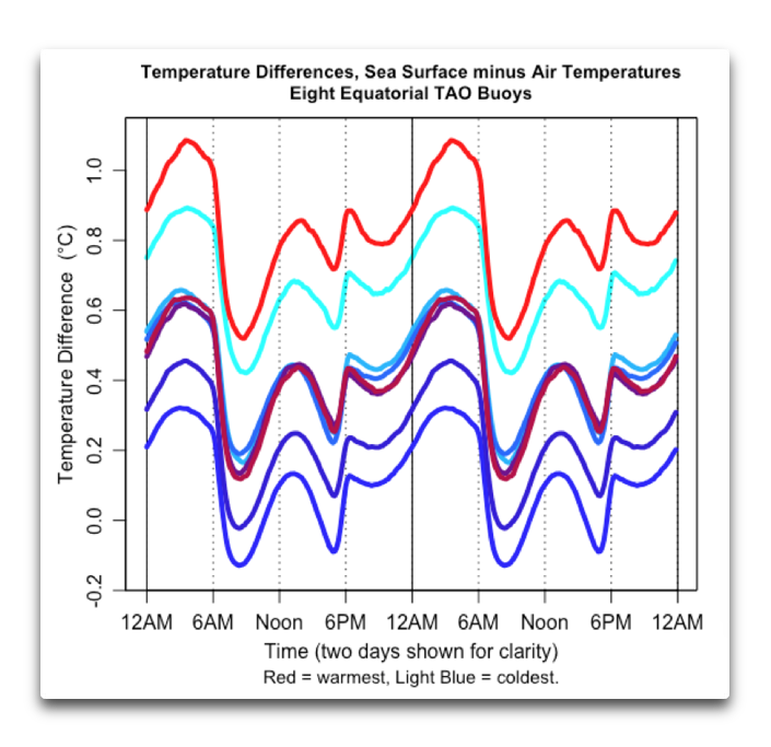 Temperature Differences sea minus air raw TAO buoys.png