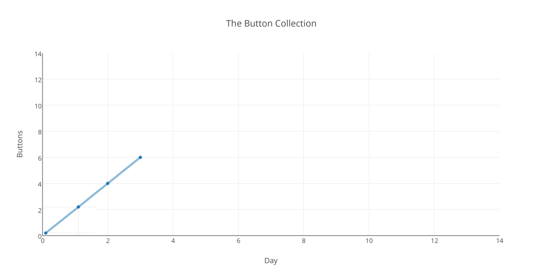 the_button_collection