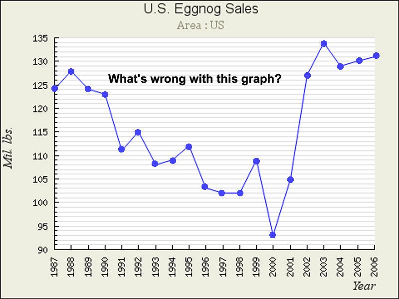 whats_wrong_eggnog