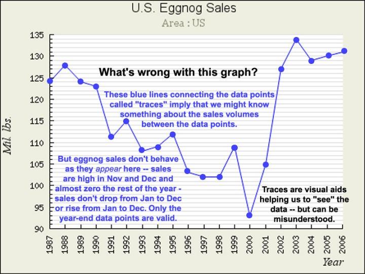whats_wrong_eggnog_ans