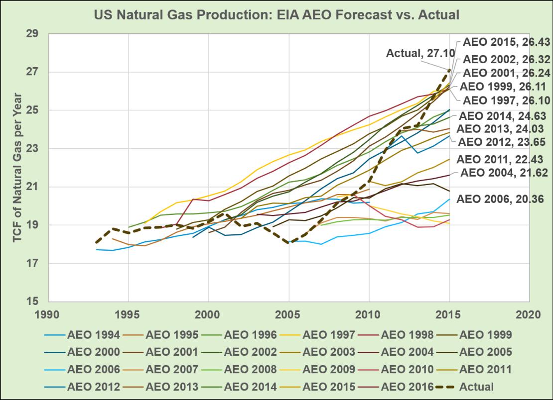 AEO_Gas_Forecast