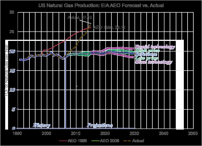 AEO_Gas_Forecast_2