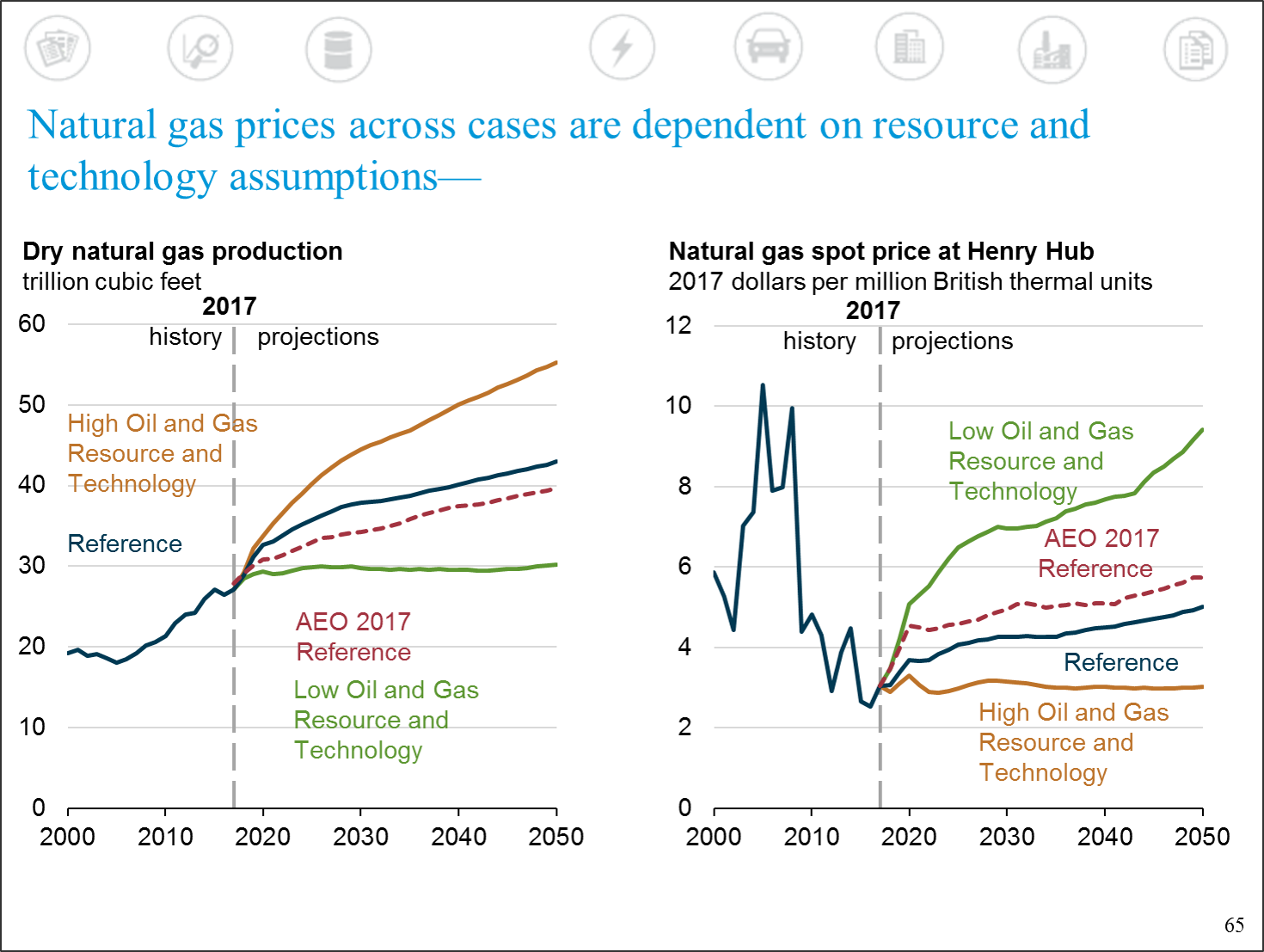 Aeo  Natural Gas Prices