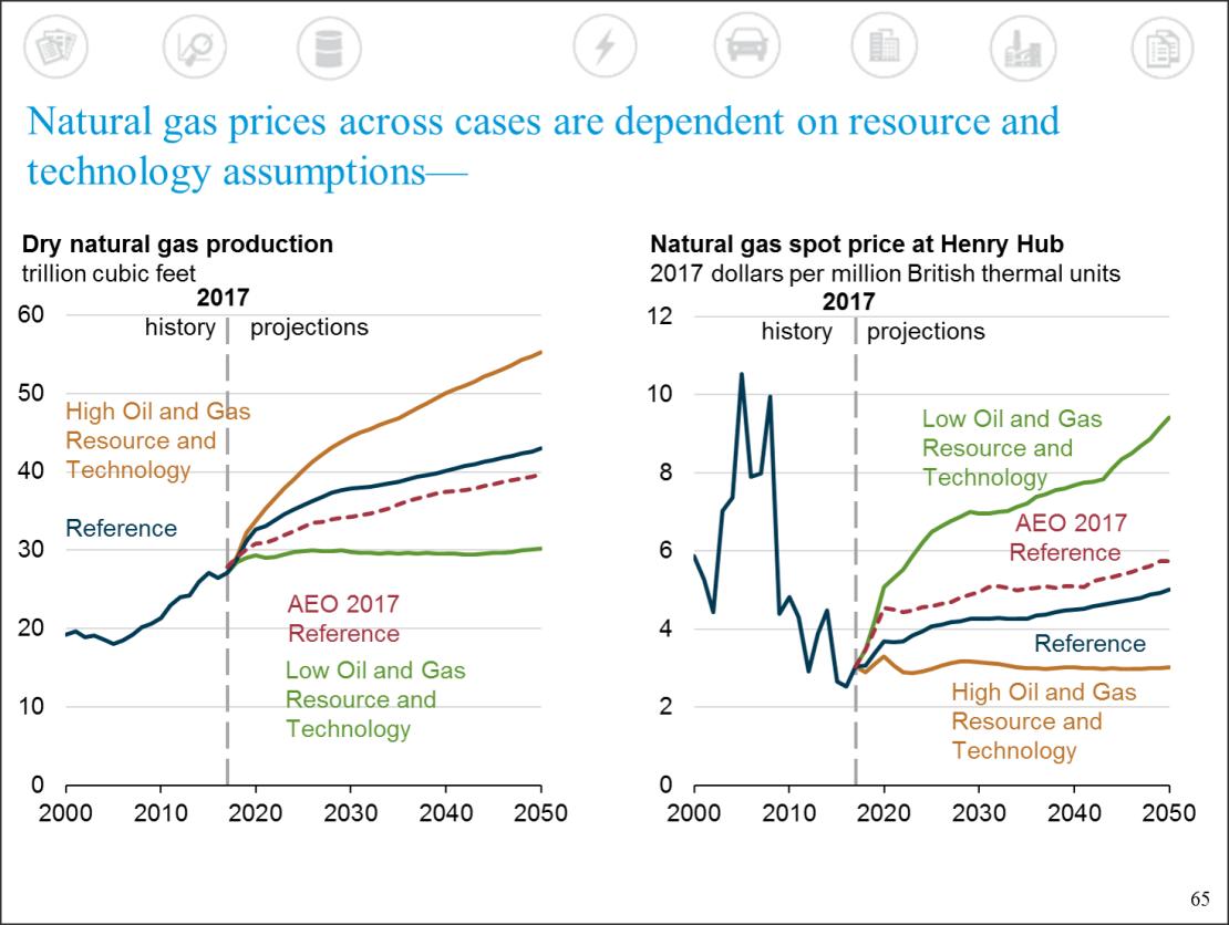 AEO_Gas_Prices