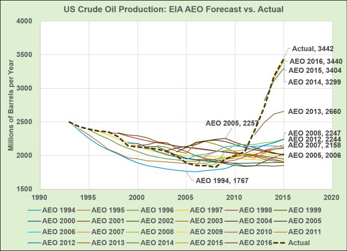 AEO_Oil_Forecast